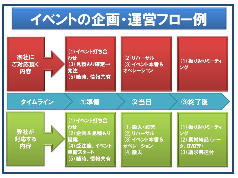 イベントの企画・運営フロー例